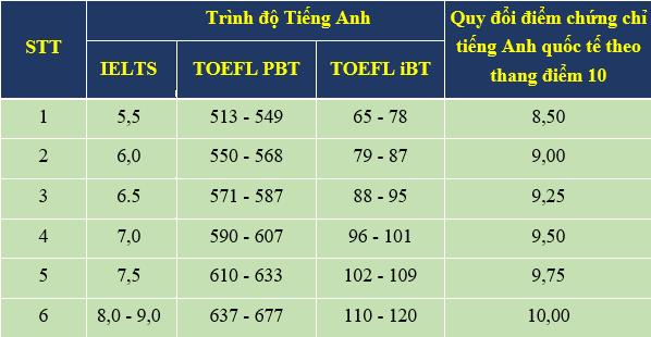 Bảng quy đổi điểm giữa các chứng chỉ Tiếng Anh quốc tế