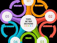(Tiếng Việt) Cấu trúc bài thi Toefl IBT – Những điều cần biết